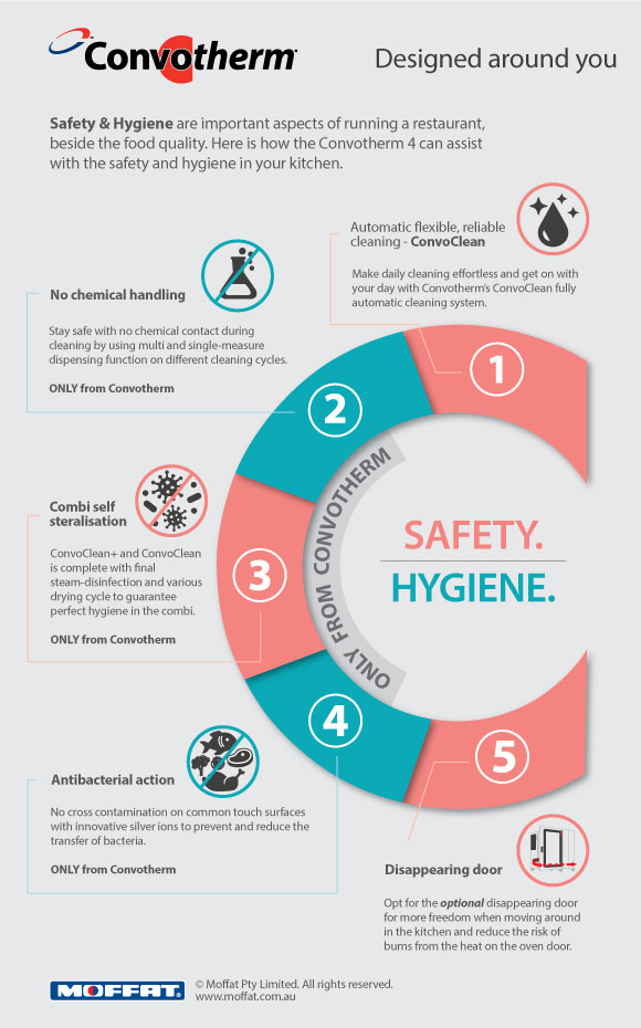 Convotherm Safety Hygiene Infographic